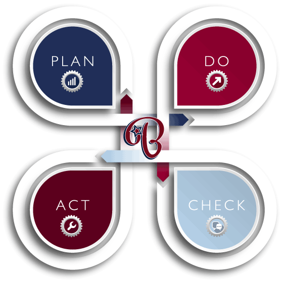PDCA Management Contentbild Skizze