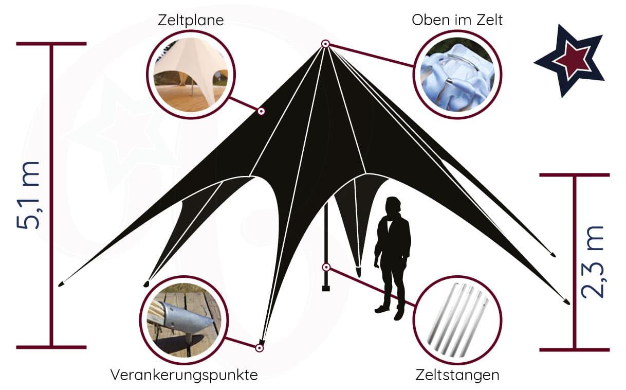 Startent® 40 Set sandfarbend - Detailbild - Vorteile des Zelts