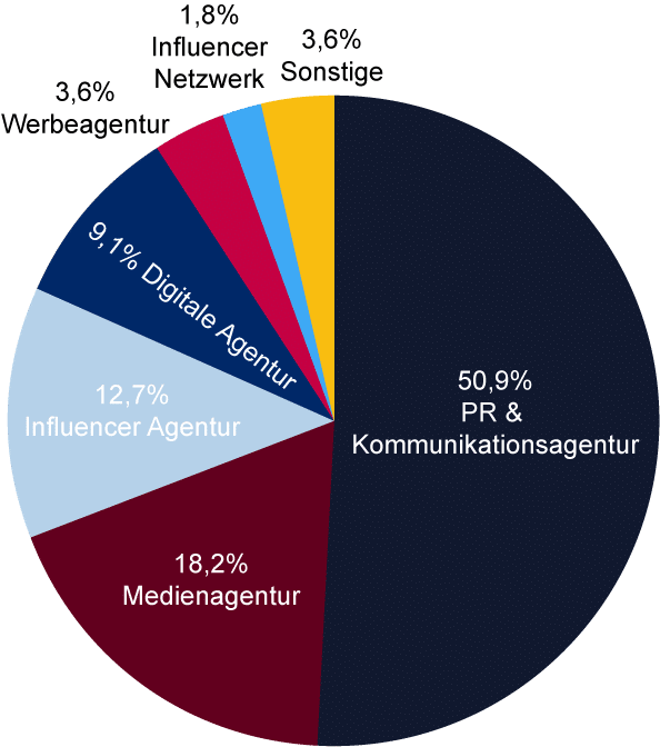 Studie Influencer-Marketing Deutschland - Agenturen und Dienstleister - Kreisdiagramm