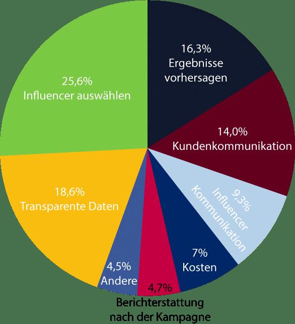 Studie Influencer-Marketing Deutschland - Herausforderungen und Probleme - Kreisdiagramm