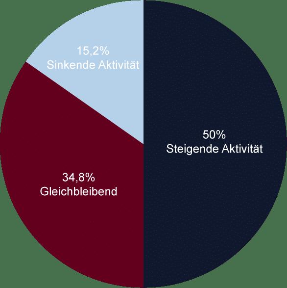 Studie Influencer-Marketing Deutschland - Aktivität Vergleich zum Vorjahr - Kreisdiagramm