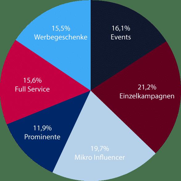 Studie Influencer-Marketing Deutschland - Influencer-Marketing-Strategien - Kreisdiagramm
