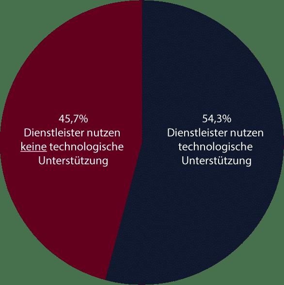 Studie Influencer-Marketing Deutschland - Technologischer Support - Kreisdiagramm