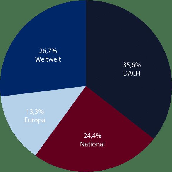 Studie Influencer-Marketing Deutschland - Verbreitungsgebiete und Einsatzgebiete - Kreisdiagramm