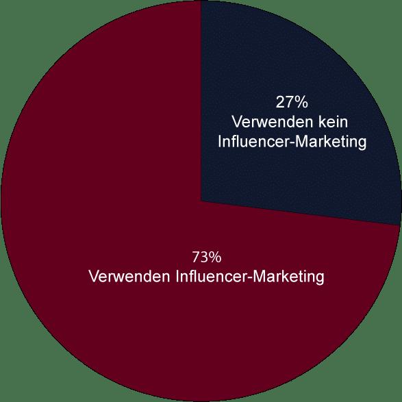 Studie Influencer-Marketing Deutschland - Zusammenarbeit mit Influencer - Kreisdiagramm